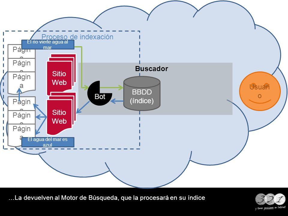 Buscador Proceso de indexación …La devuelven al Motor de Búsqueda, que la procesará en su índice BBDD (índice) Usuari o Sitio Web Págin a Bot El rio v