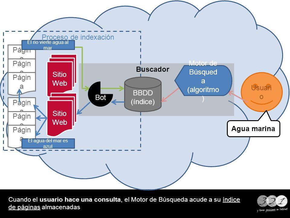 Buscador Proceso de indexación Cuando el usuario hace una consulta, el Motor de Búsqueda acude a su índice de páginas almacenadas BBDD (índice) Usuari
