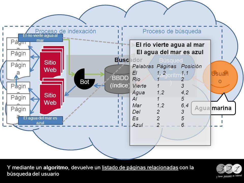 Buscador Proceso de búsqueda Proceso de indexación Y mediante un algoritmo, devuelve un listado de páginas relacionadas con la búsqueda del usuario BB