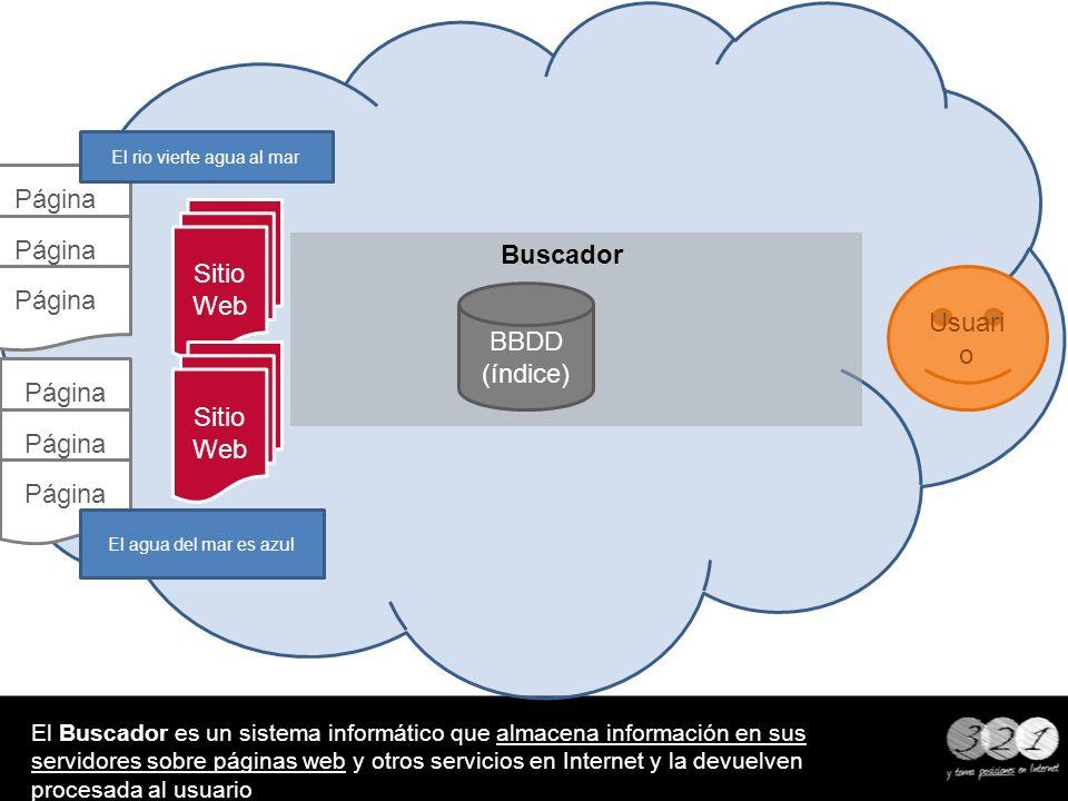 Buscador El Buscador es un sistema informático que almacena información en sus servidores sobre páginas web y otros servicios en Internet y la devuelv