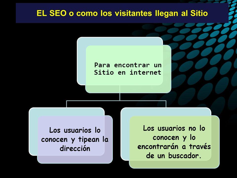 EL SEO o como los visitantes llegan al Sitio Para encontrar un Sitio en internet Los usuarios lo conocen y tipean la dirección Los usuarios no lo conocen y lo encontrarán a través de un buscador.