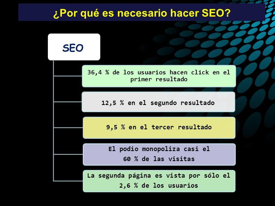 ¿Por qué es necesario hacer SEO? 36,4 % de los usuarios hacen click en el primer resultado 12,5 % en el segundo resultado 9,5 % en el tercer resultado