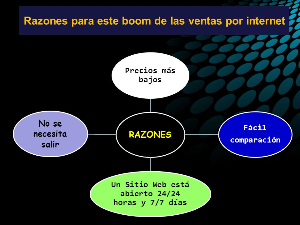 Razones para este boom de las ventas por internet RAZONES Precios más bajos Fácil comparación Un Sitio Web está abierto 24/24 horas y 7/7 días No se necesita salir