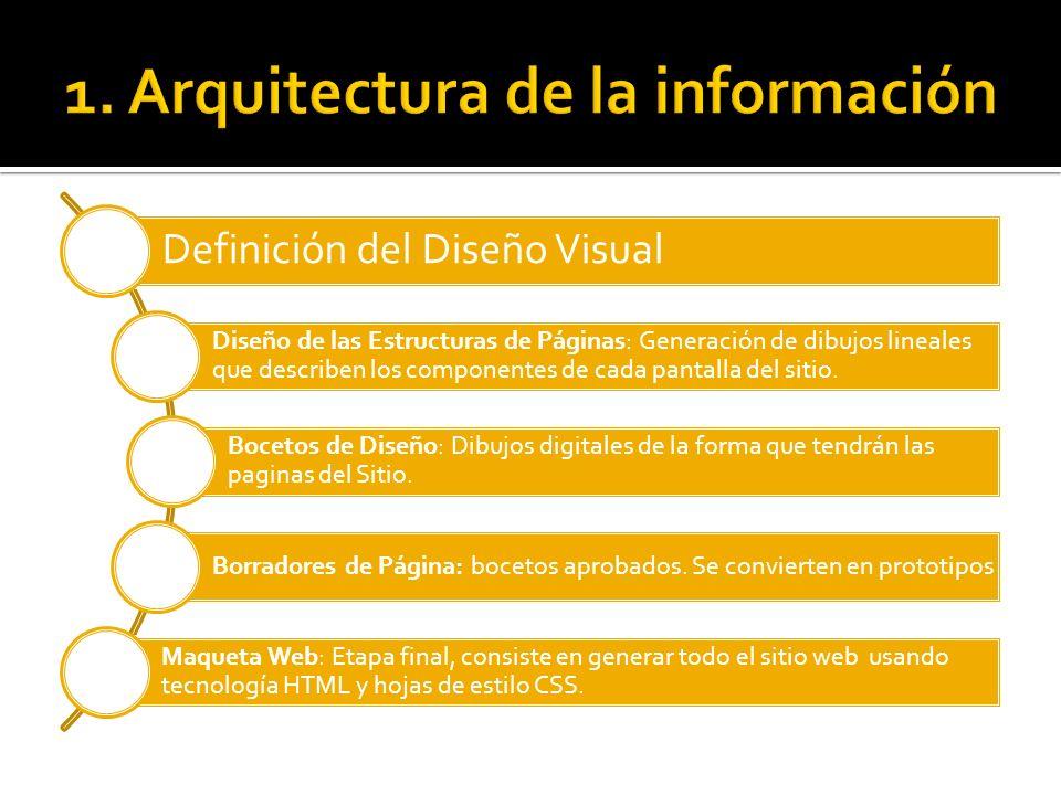 Definición del Diseño Visual Diseño de las Estructuras de Páginas: Generación de dibujos lineales que describen los componentes de cada pantalla del s