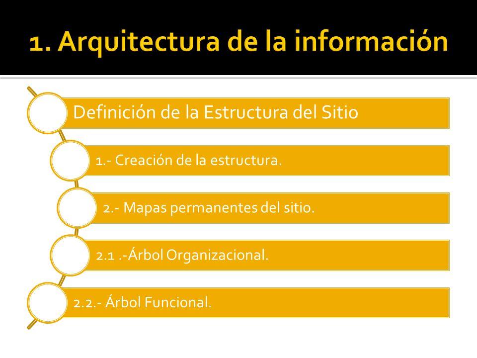 Definición de la Estructura del Sitio 1.- Creación de la estructura. 2.- Mapas permanentes del sitio. 2.1.-Árbol Organizacional. 2.2.- Árbol Funcional