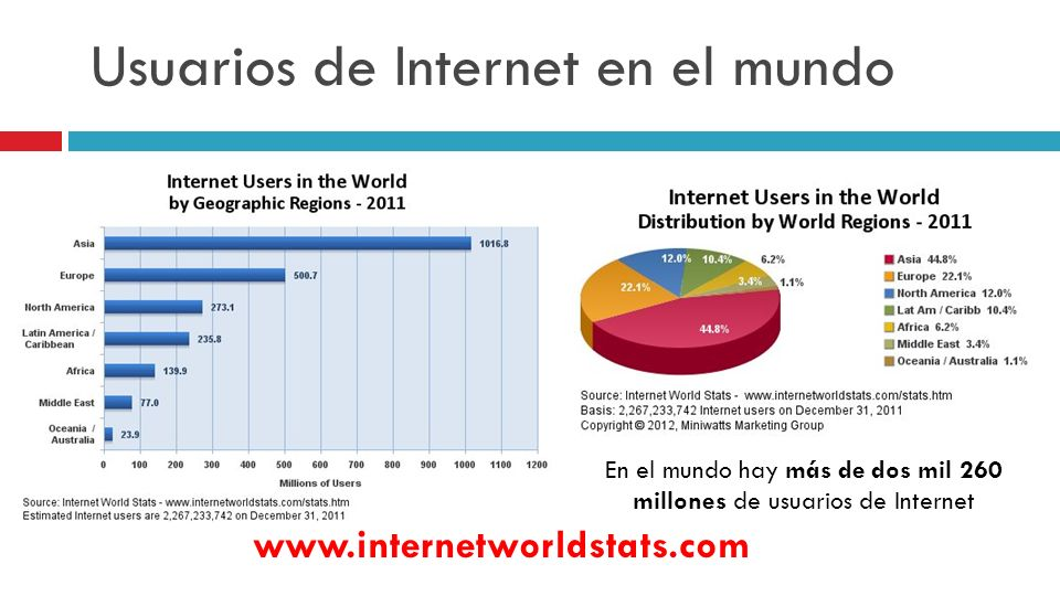 Usuarios de Internet en el mundo www.internetworldstats.com Dic - 2011 Dic - 2010