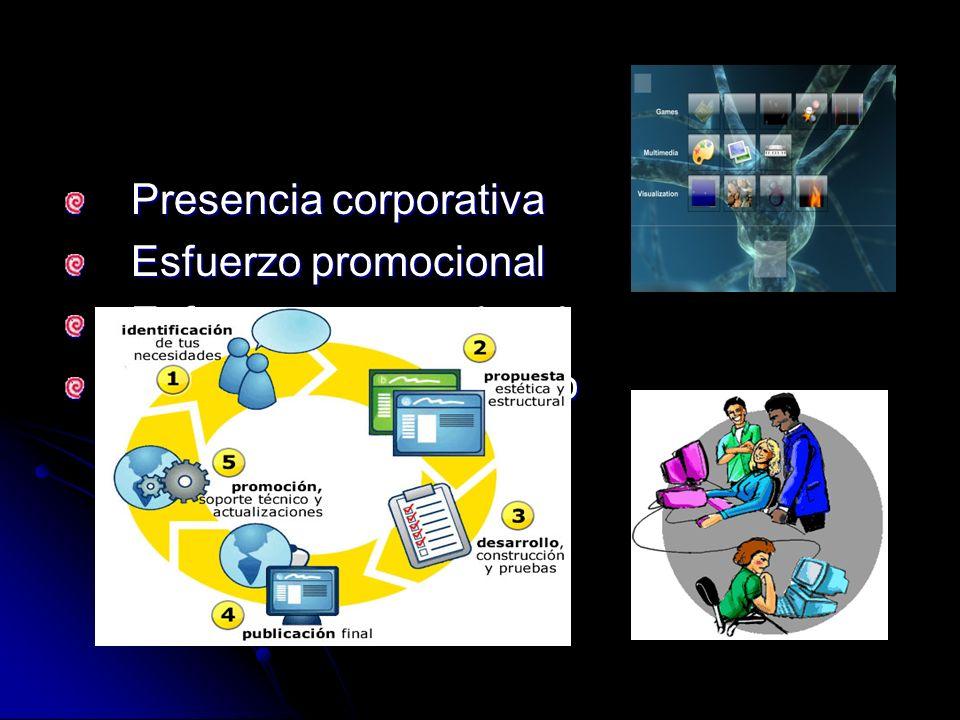 Presencia corporativa Presencia corporativa Esfuerzo promocional Esfuerzo promocional Esfuerzo transnacional Esfuerzo transnacional Presencia de contenido Presencia de contenido