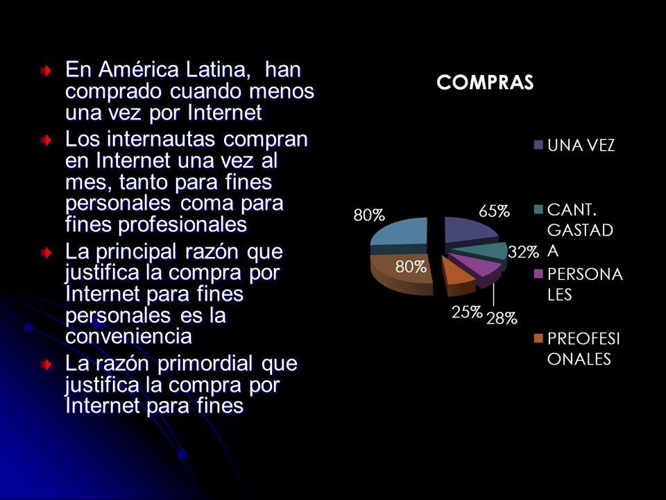 En América Latina, han comprado cuando menos una vez por Internet Los internautas compran en Internet una vez al mes, tanto para fines personales coma para fines profesionales La principal razón que justifica la compra por Internet para fines personales es la conveniencia La razón primordial que justifica la compra por Internet para fines