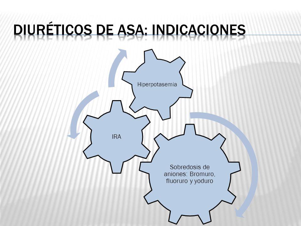 Sobredosis de aniones: Bromuro, fluoruro y yoduro IRA Hiperpotasemia