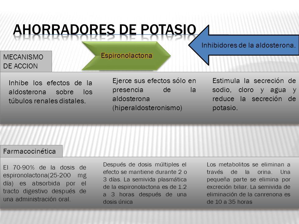 Inhibidores de la aldosterona. Inhibe los efectos de la aldosterona sobre los túbulos renales distales. Ejerce sus efectos sólo en presencia de la ald