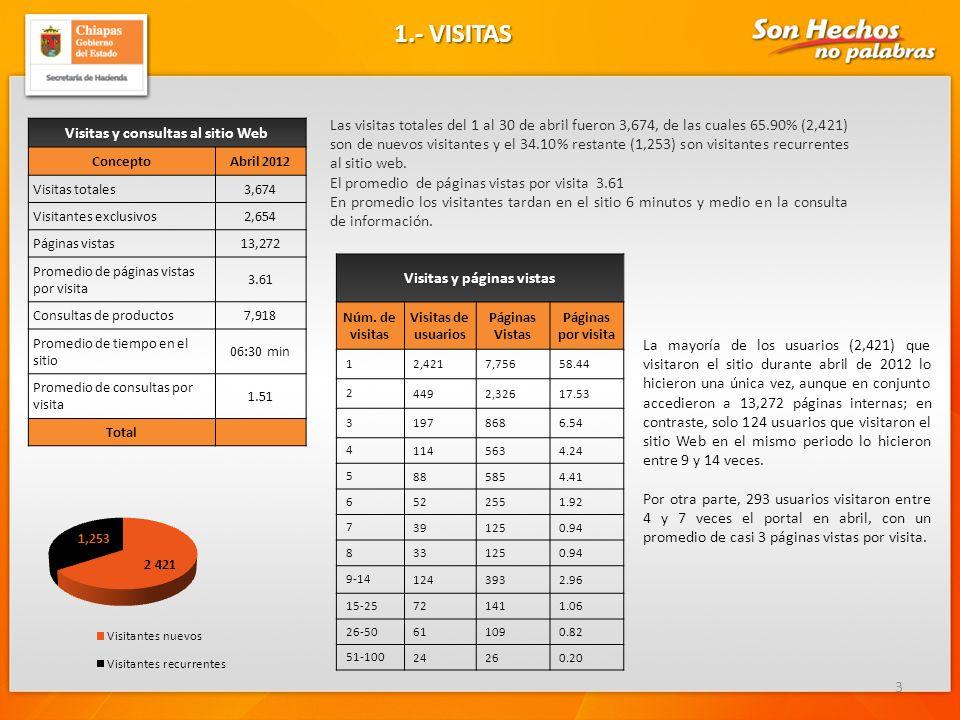 1.- VISITAS 3 Visitas y consultas al sitio Web ConceptoAbril 2012 Visitas totales3,674 Visitantes exclusivos2,654 Páginas vistas13,272 Promedio de páginas vistas por visita 3.61 Consultas de productos7,918 Promedio de tiempo en el sitio 06:30 min Promedio de consultas por visita 1.51 Total Las visitas totales del 1 al 30 de abril fueron 3,674, de las cuales 65.90% (2,421) son de nuevos visitantes y el 34.10% restante (1,253) son visitantes recurrentes al sitio web.