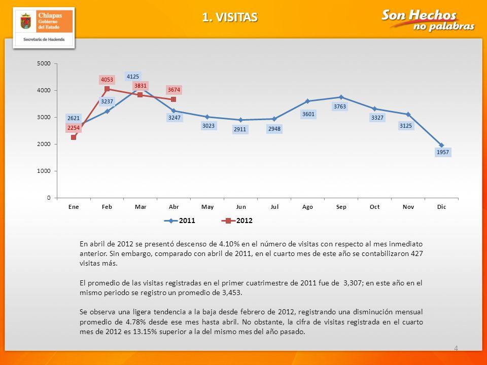 1. VISITAS 4 En abril de 2012 se presentó descenso de 4.10% en el número de visitas con respecto al mes inmediato anterior. Sin embargo, comparado con