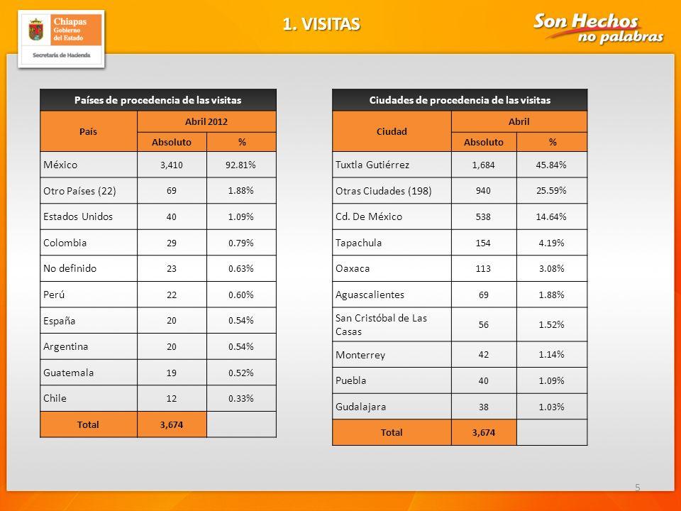 Países de procedencia de las visitas País Abril 2012 Absoluto % México 3,41092.81% Otro Países (22) 691.88% Estados Unidos 401.09% Colombia 290.79% No definido 230.63% Perú 220.60% España 200.54% Argentina 200.54% Guatemala 190.52% Chile 120.33% Total3,674 5 1.