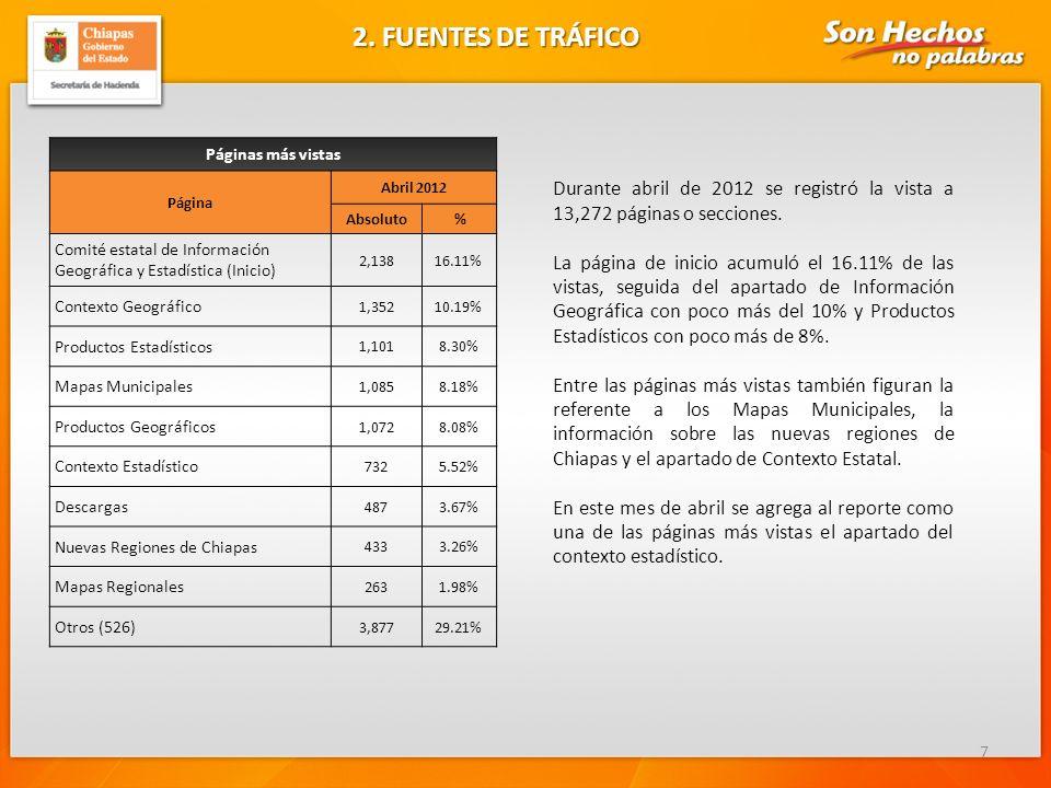 7 Páginas más vistas Página Abril 2012 Absoluto % Comité estatal de Información Geográfica y Estadística (Inicio) 2,13816.11% Contexto Geográfico 1,35210.19% Productos Estadísticos 1,1018.30% Mapas Municipales 1,0858.18% Productos Geográficos 1,0728.08% Contexto Estadístico 7325.52% Descargas 4873.67% Nuevas Regiones de Chiapas 4333.26% Mapas Regionales 2631.98% Otros (526) 3,87729.21% 2.