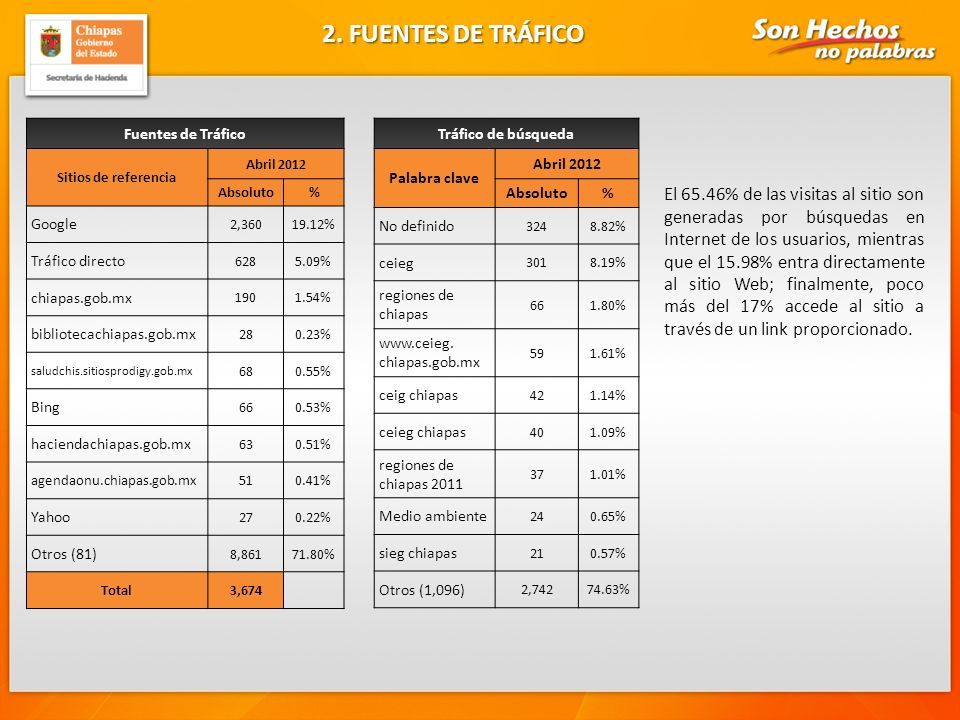 9 Productos Consultados Abril 2012 Absoluto % Perfiles Municipales45354.12% Prontuario Estadístico627.41% IX Censo Ejidal y VIII Censo Agrícola, Ganadero Y forestal 475.62% Análisis de Resultados Definitivos del Censo 2010 para Chiapas 425.02% Censo de Población y Vivienda 2010 (resultados definitivos) 414.90% Anuario Estadístico 2011414.90% Línea Basal ODM para Chiapas414.90% Resultados de la ENOE para Chiapas404.78% Censos Económicos 2009293.46% Perspectiva Estadística Junio 2011212.51% Conteo de Población y Vivienda111.31% Estadísticas de Trabajadores Asegurados al IMSS 91.08% Total837 3.