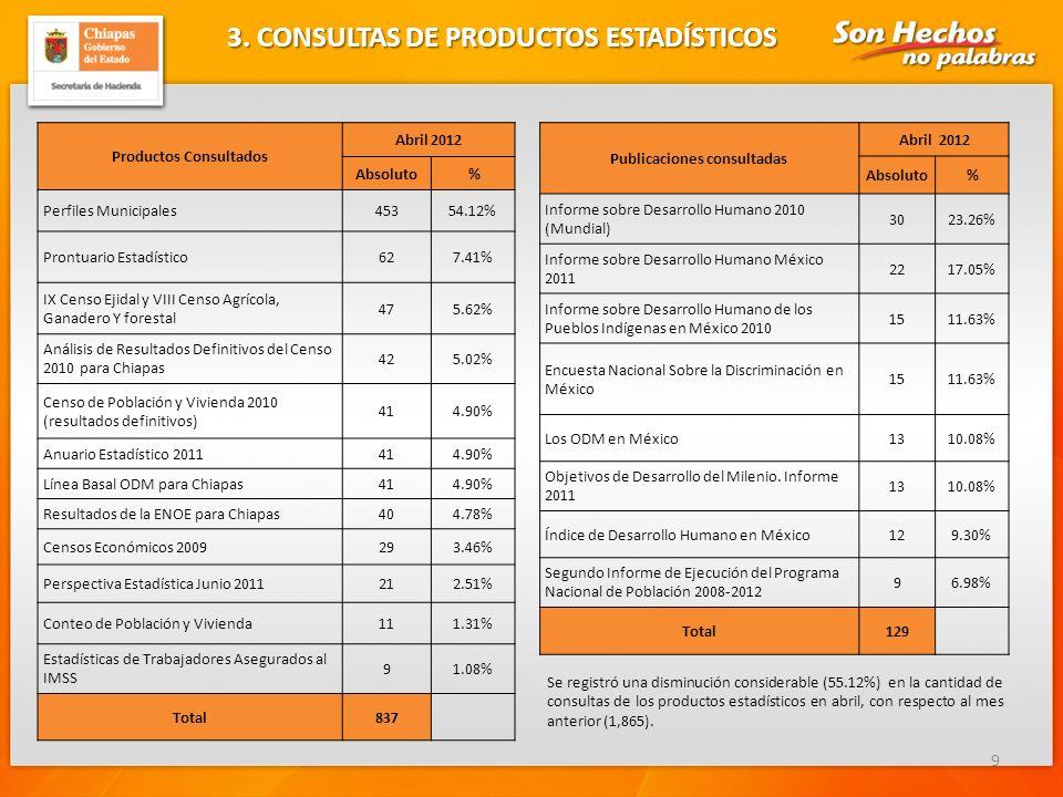 4.- CONSULTAS DE PRODUCTOS GEOGRÁFICOS 10 Productos Consultados Abril 2012 Absoluto % Mapas Municipales doble carta 2,91048.78% Mapas Municipales 2,44040.91% Mapas Regionales 2394.01% Atlas de Chiapas 1191.99% Carta Geográfica 1262.11% Programa de Ordenamiento Territorial 540.91% Mapa Digital de México 390.65% DENUE 230.39% Humedales Potenciales 150.25% Total5,965 10 Mapas Municipales más descargados en Abril de 2012 Municipios Abril 2012 Absoluto Porcentaje Cintalapa64 2.86% Acala64 2.86% Las Margaritas61 2.72% Chiapa de Corzo61 2.72% Comitán de Domínguez60 2.68% Tonalá54 2.41% Villaflores46 2.05% Ocosingo45 2.01% Tuxtla Gutiérrez34 1.52% San Cristóbal de las Casas17 0.76% Total (todos los mapas)2,440 Se registró disminución de 27.94% en las consultas de productos geográficos con respecto al mes anterior.