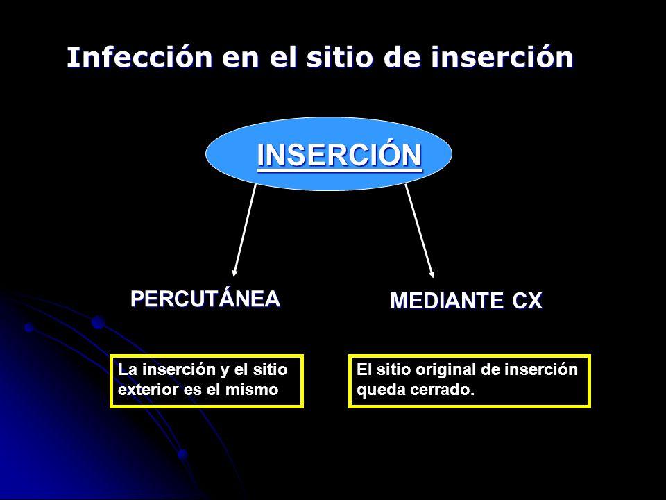 Infección en el sitio de inserción INSERCIÓN PERCUTÁNEA MEDIANTE CX La inserción y el sitio exterior es el mismo El sitio original de inserción queda