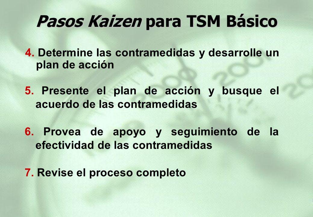 4. Determine las contramedidas y desarrolle un plan de acción 6. Provea de apoyo y seguimiento de la efectividad de las contramedidas 5. Presente el p