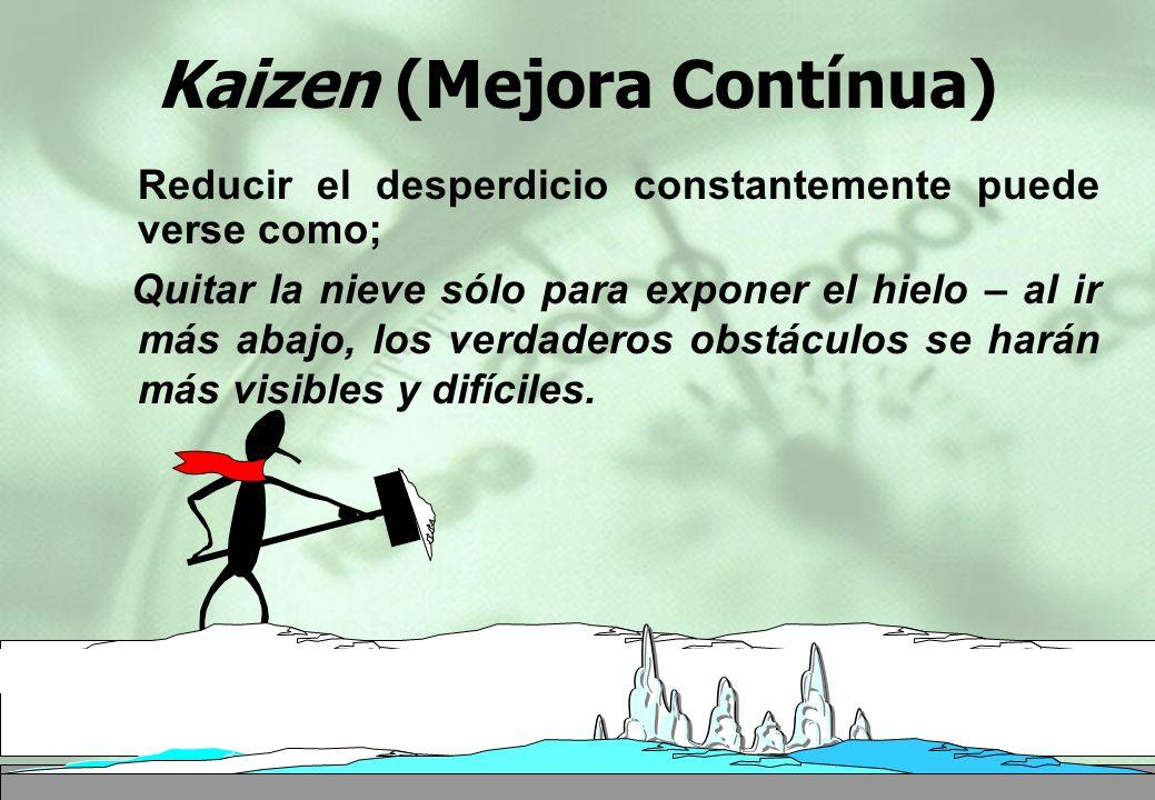 Kaizen (Mejora Contínua) Reducir el desperdicio constantemente puede verse como; Quitar la nieve sólo para exponer el hielo – al ir más abajo, los ver