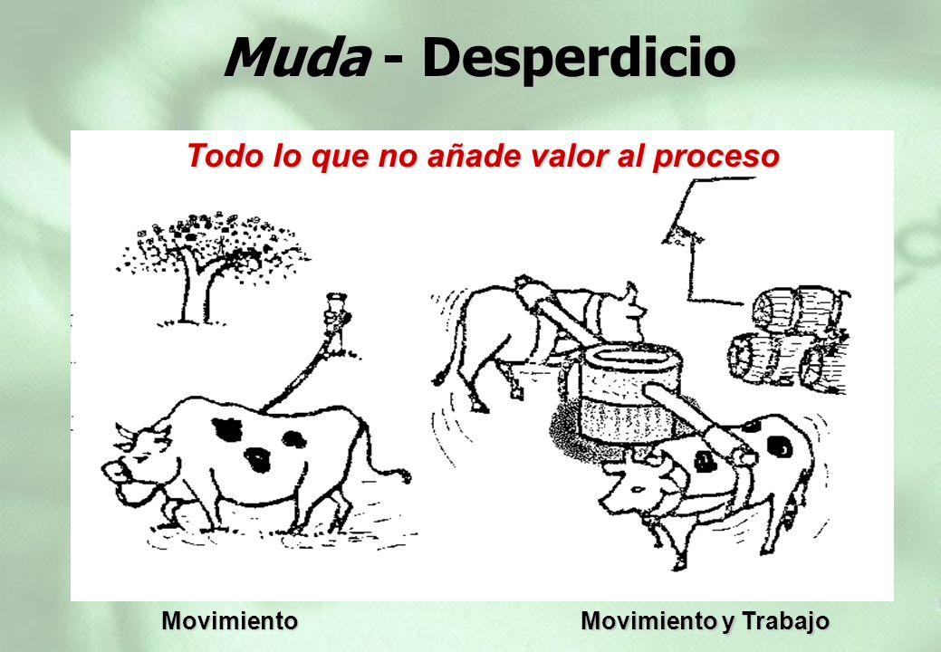 Muda - Desperdicio Muda - Desperdicio Movimiento Todo lo que no añade valor al proceso Movimiento y Trabajo Todo lo que no añade valor al proceso