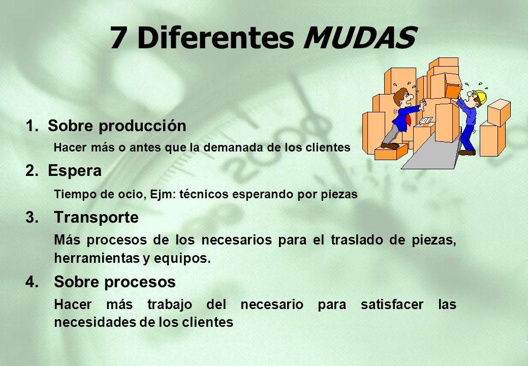 7 Diferentes MUDAS 1. Sobre producción Hacer más o antes que la demanada de los clientes 2. Espera Tiempo de ocio, Ejm: técnicos esperando por piezas