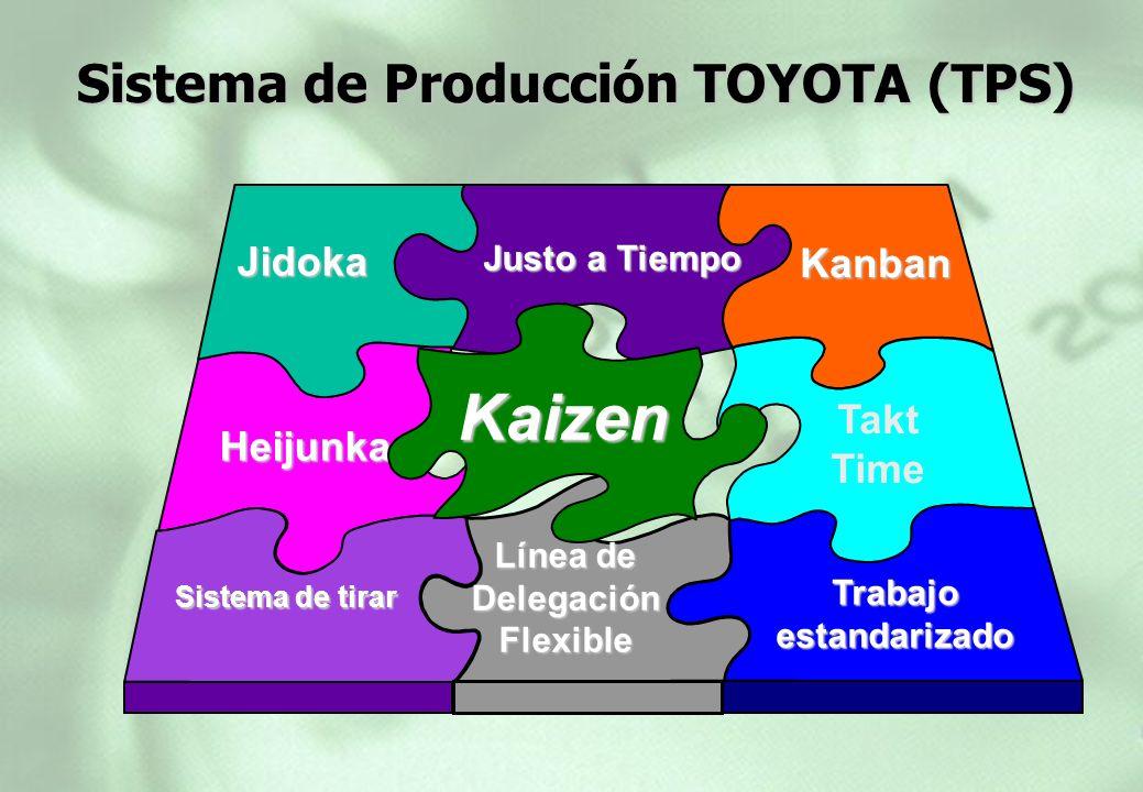Justo a Tiempo Kanban Heijunka Jidoka Trabajo estandarizado Sistema de tirar Línea de Delegación Flexible Takt Time Kaizen Sistema de Producción TOYOT