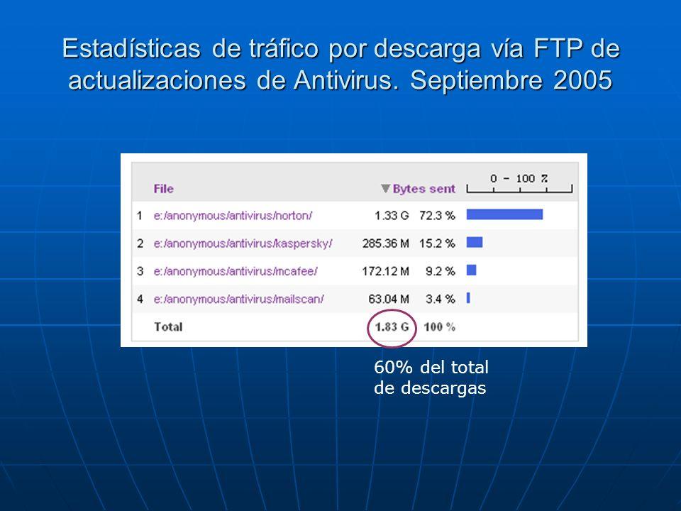 Estadísticas de tráfico por descarga vía FTP de actualizaciones de Antivirus. Septiembre 2005 60% del total de descargas