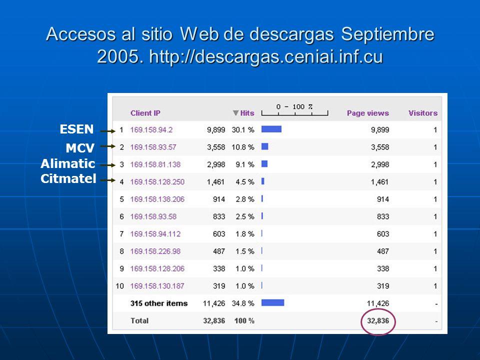 Accesos al sitio Web de descargas Septiembre 2005. http://descargas.ceniai.inf.cu ESEN MCV Alimatic Citmatel