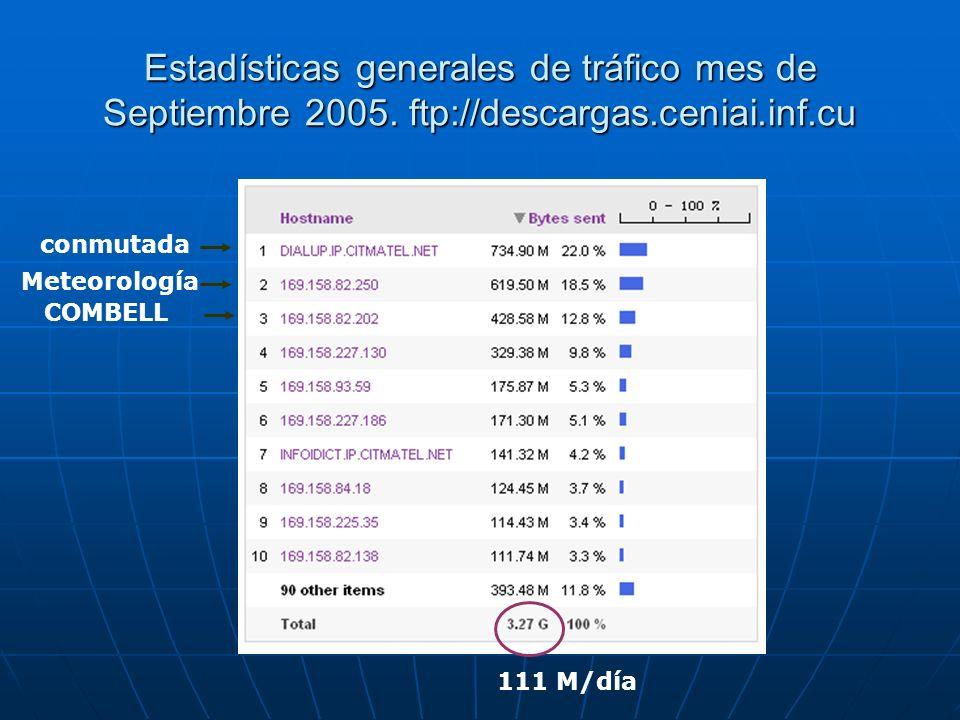 Estadísticas generales de tráfico mes de Septiembre 2005. ftp://descargas.ceniai.inf.cu conmutada Meteorología COMBELL 111 M/día