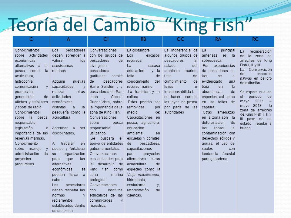 Teoría del Cambio King Fish CACIRBCCRARC Conocimientos sobre actividades económicas alternativas a la pesca como la acuicultura, hidroponía, comunicac