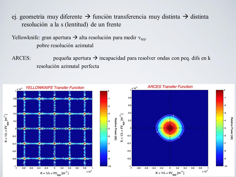 ej. geometría muy diferente función transferencia muy distinta distinta resolución a la s (lentitud) de un frente Yellowknife: gran apertura alta reso