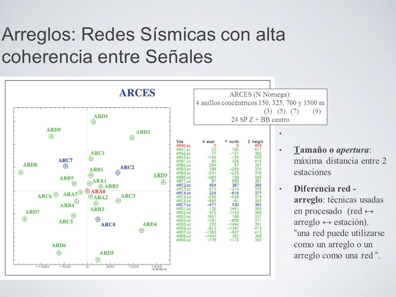 Tamaño o apertura: máxima distancia entre 2 estaciones Diferencia red - arreglo: técnicas usadas en procesado (red arreglo estación).