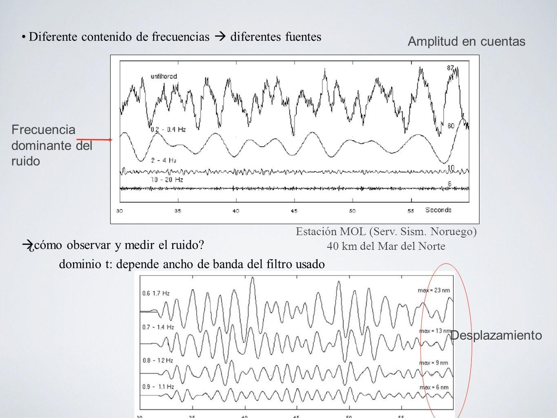 Diferente contenido de frecuencias diferentes fuentes ¿cómo observar y medir el ruido.