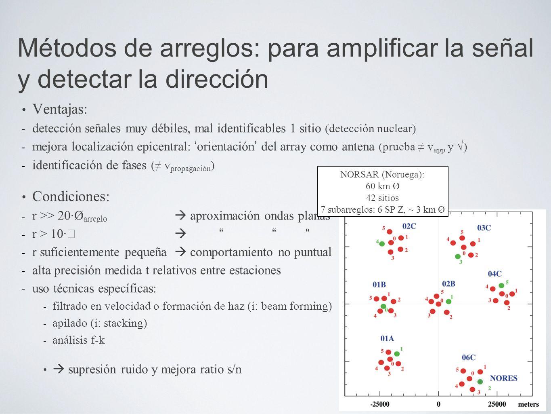 Ventajas: - detección señales muy débiles, mal identificables 1 sitio (detección nuclear) - mejora localización epicentral: orientación del array como antena (prueba v app y ) - identificación de fases ( v propagación ) Condiciones: - r >> 20·Ø arreglo aproximación ondas planas - r > 10· - r suficientemente pequeña comportamiento no puntual - alta precisión medida t relativos entre estaciones - uso técnicas específicas: - filtrado en velocidad o formación de haz (i: beam forming) - apilado (i: stacking) - análisis f-k supresión ruido y mejora ratio s/n Métodos de arreglos: para amplificar la señal y detectar la dirección NORSAR (Noruega): 60 km Ø 42 sitios 7 subarreglos: 6 SP Z, ~ 3 km Ø