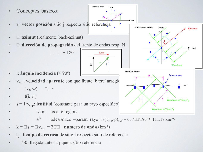 Conceptos básicos: r j : vector posición sitio j respecto sitio referencia : azimut (realmente back-azimut) Θ : dirección de propagación del frente de ondas resp.