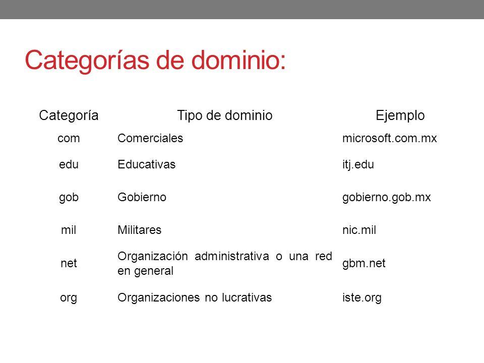 Categorías de dominio: CategoríaTipo de dominioEjemplo comComercialesmicrosoft.com.mx eduEducativasitj.edu gobGobiernogobierno.gob.mx milMilitaresnic.