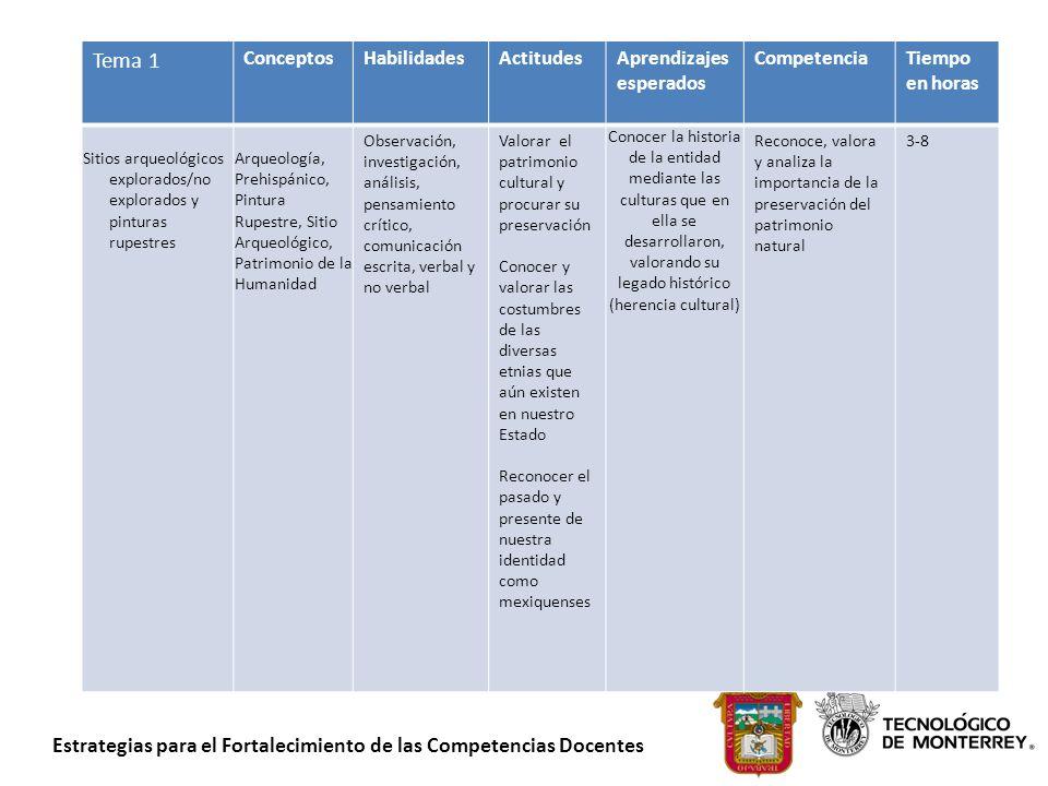 Estrategias para el Fortalecimiento de las Competencias Docentes Tema 1 ConceptosHabilidadesActitudesAprendizajes esperados CompetenciaTiempo en horas