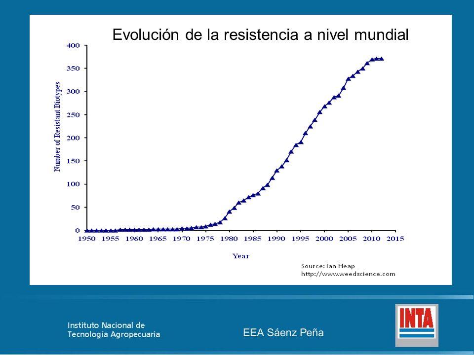Evolución de la resistencia a nivel mundial