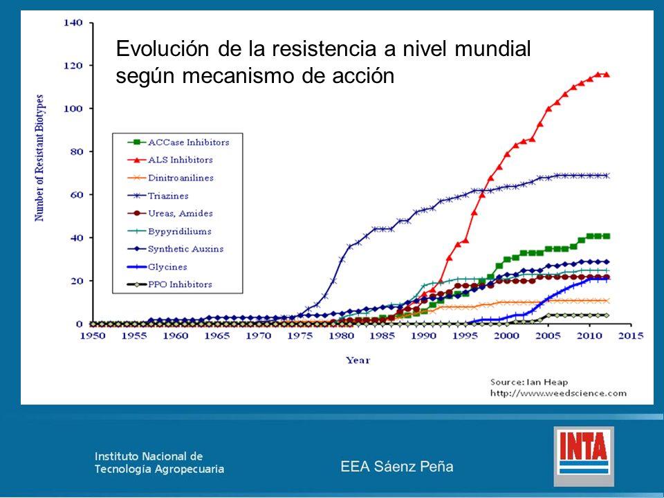 Evolución de la resistencia a nivel mundial según mecanismo de acción