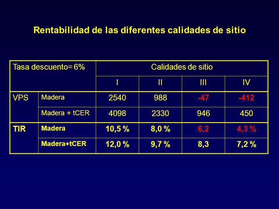 Rentabilidad de las diferentes calidades de sitio Tasa descuento= 6%Calidades de sitio IIIIIIIV VPS Madera 2540988-47-412 Madera + tCER 40982330946450 TIR Madera 10,5 %8,0 %6,24,3 % Madera+tCER 12,0 %9,7 %8,37,2 %