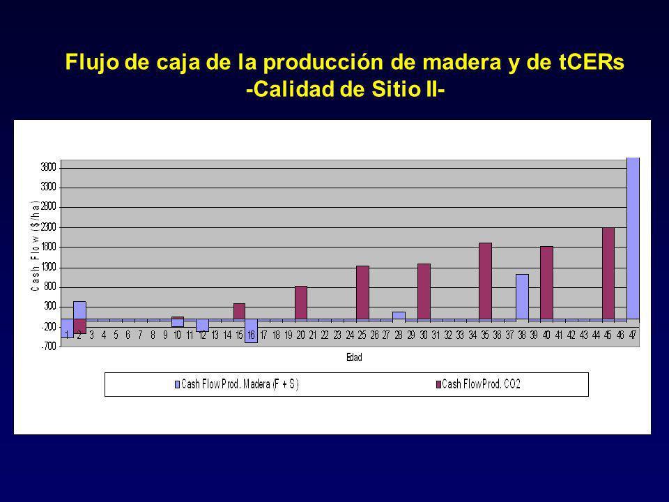 Flujo de caja de la producción de madera y de tCERs -Calidad de Sitio II-