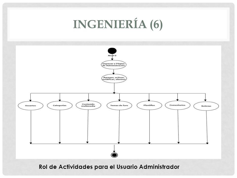 INGENIERÍA (6) Rol de Actividades para el Usuario Administrador