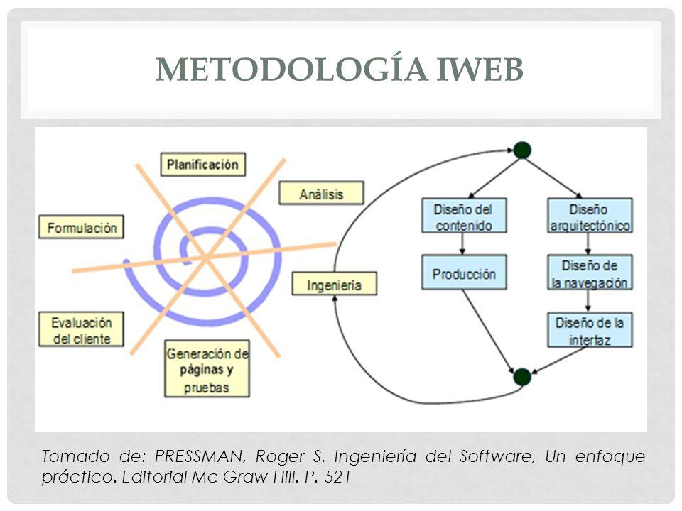 METODOLOGÍA IWEB Tomado de: PRESSMAN, Roger S. Ingeniería del Software, Un enfoque práctico. Editorial Mc Graw Hill. P. 521