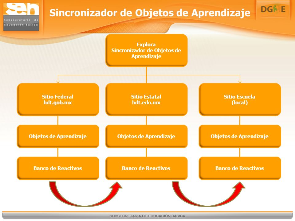 Explora Sincronizador de Objetos de Aprendizaje Sitio Federal hdt.gob.mx Banco de Reactivos Objetos de Aprendizaje Sitio Estatal hdt.edo.mx Banco de Reactivos Objetos de Aprendizaje Sitio Escuela (local) Banco de Reactivos Objetos de Aprendizaje Sincronizador de Objetos de Aprendizaje