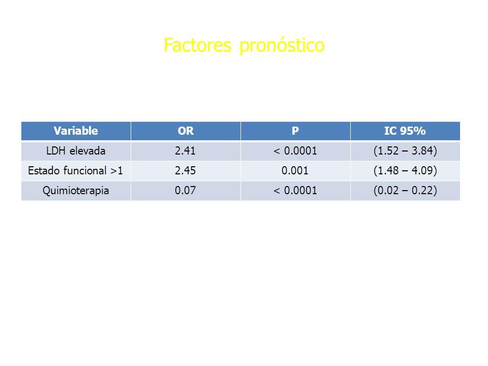 Factores pronóstico VariableORPIC 95% LDH elevada2.41< 0.0001(1.52 – 3.84) Estado funcional >12.450.001(1.48 – 4.09) Quimioterapia0.07< 0.0001(0.02 –