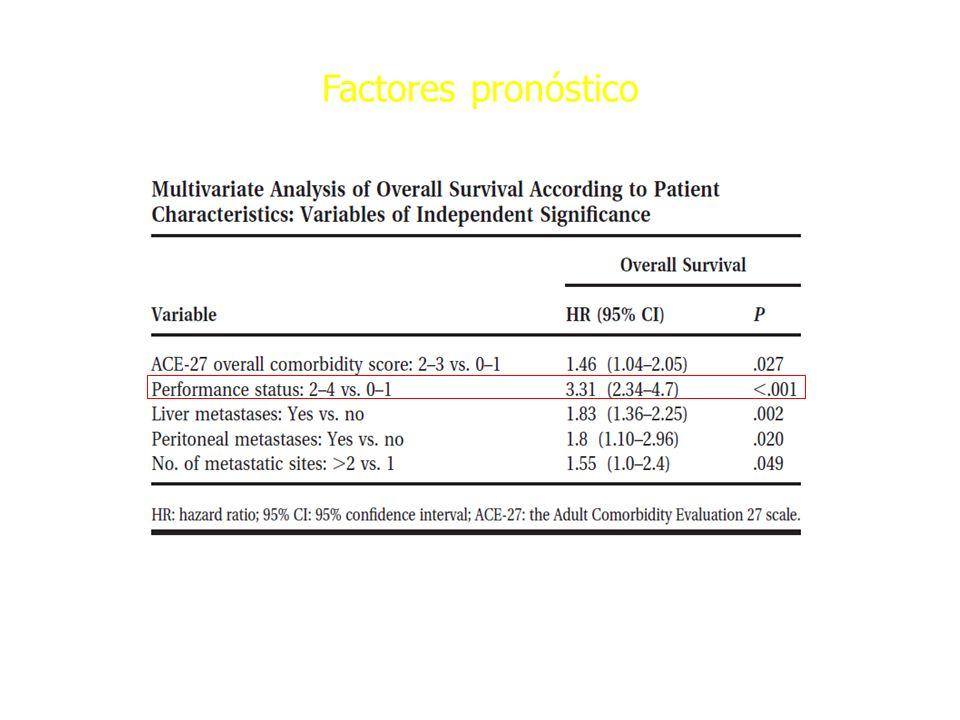 Factores pronóstico Cáncer 2006; 106: 2058-66.