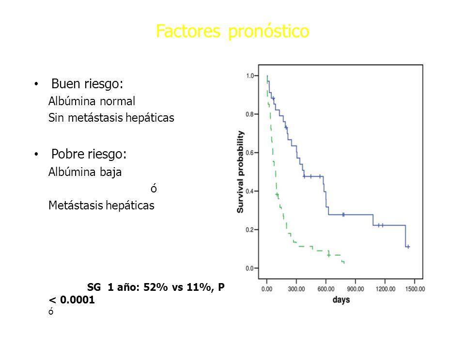 Factores pronóstico Buen riesgo: Albúmina normal Sin metástasis hepáticas Pobre riesgo: Albúmina baja ó Metástasis hepáticas Cáncer 2006; 107: 2698-70