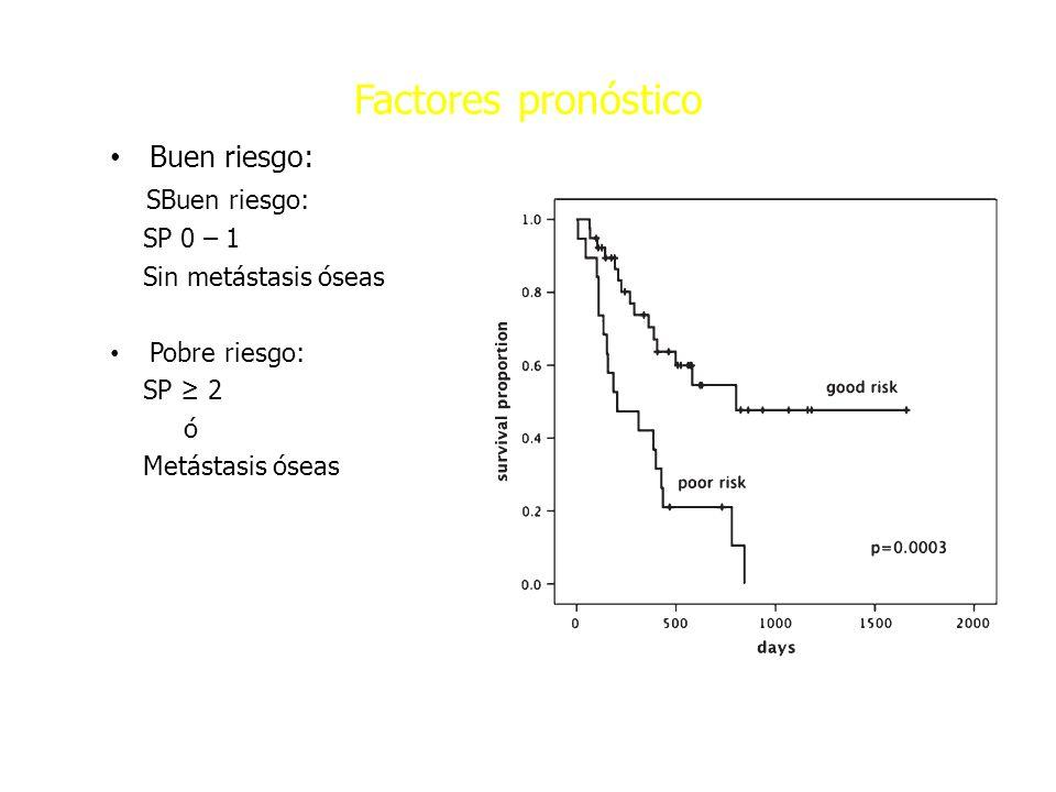 Factores pronóstico Buen riesgo: SBuen riesgo: SP 0 – 1 Sin metástasis óseas Pobre riesgo: SP 2 ó Metástasis óseas Ann Oncol 2010; 21: 1163-67. SG 1 a