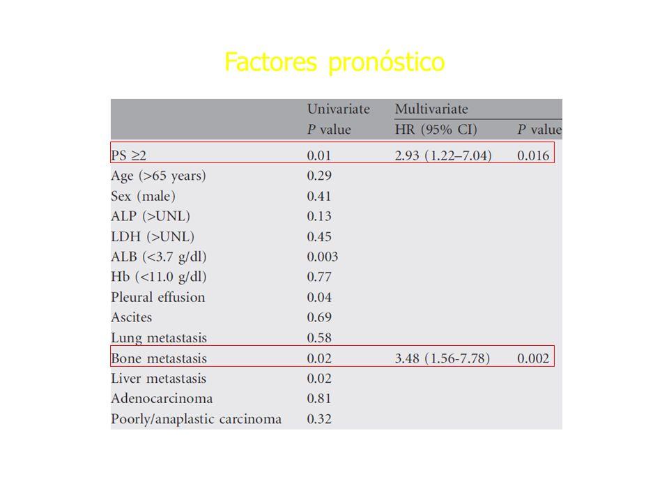 Factores pronóstico Ann Oncol 2010; 21: 1163-67.