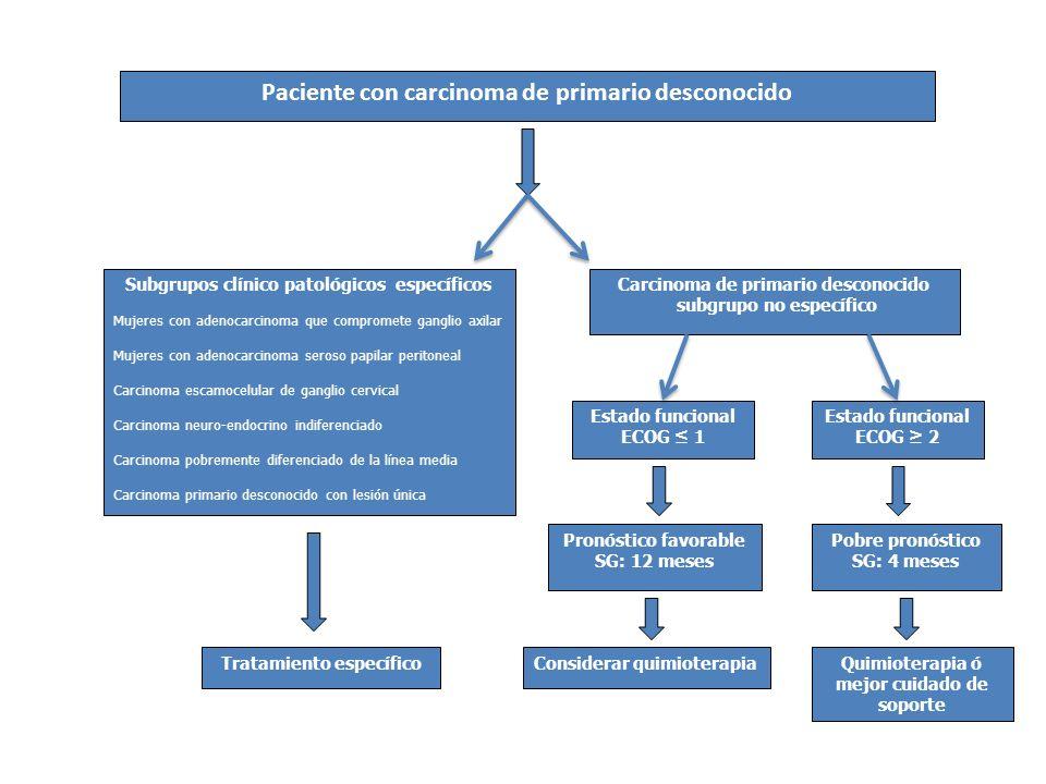 Paciente con carcinoma de primario desconocido Subgrupos clínico patológicos específicos Mujeres con adenocarcinoma que compromete ganglio axilar Muje